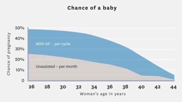 Is Age a Big Factor for The IVF Treatment?